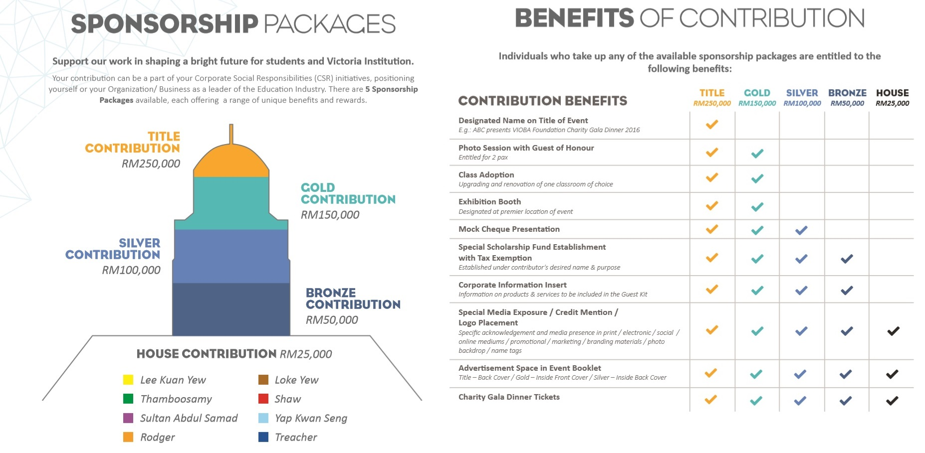 Contribution Packages